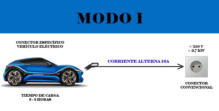 modo 1 recarga vehículo eléctrico