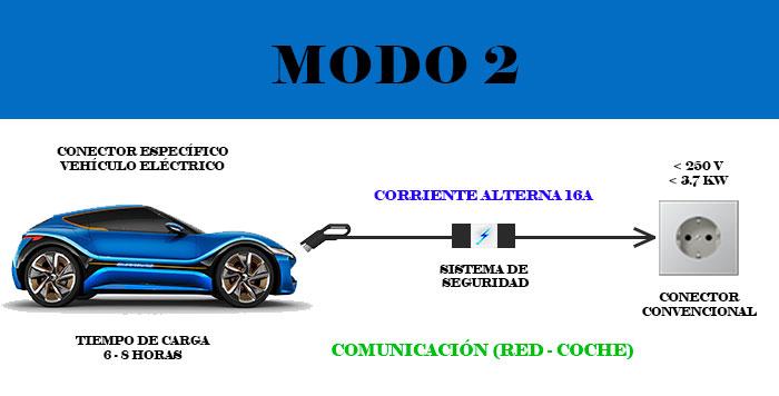 modo 2 recarga vehículo eléctrico