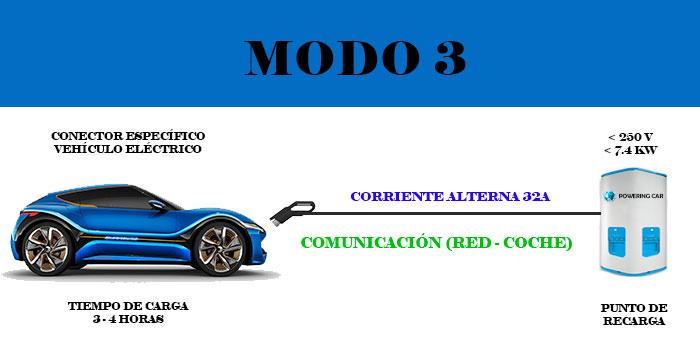 modo 3 recarga vehículo eléctrico