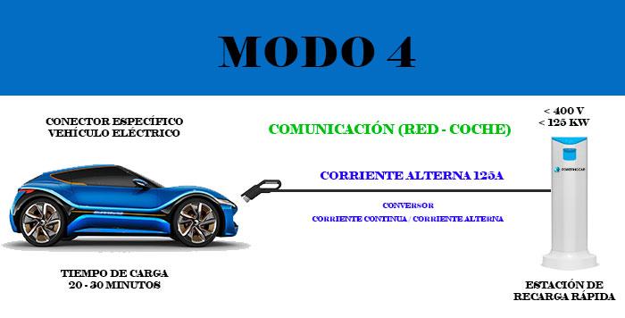 modo 4 recarga vehículo eléctrico
