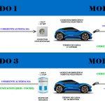 Modos de recarga de coches eléctricos