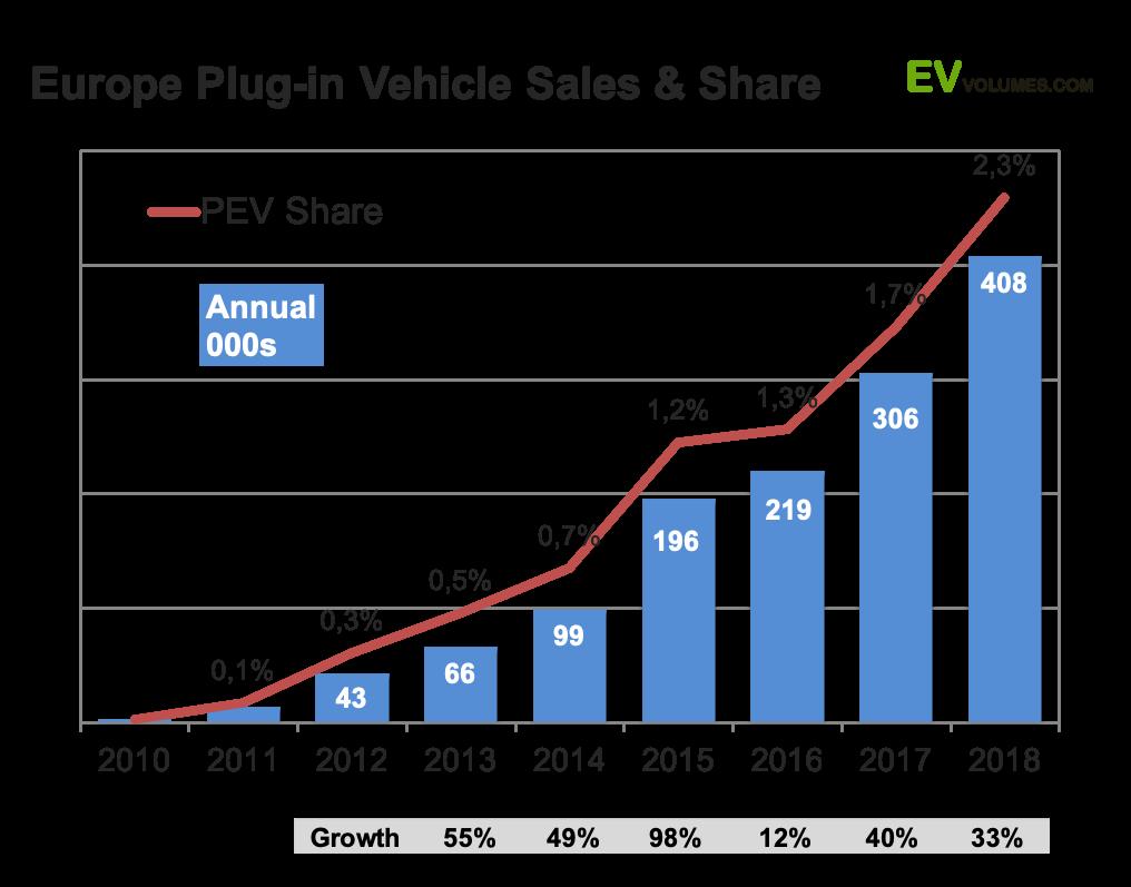 Las ventas de Vehículos Eléctricos